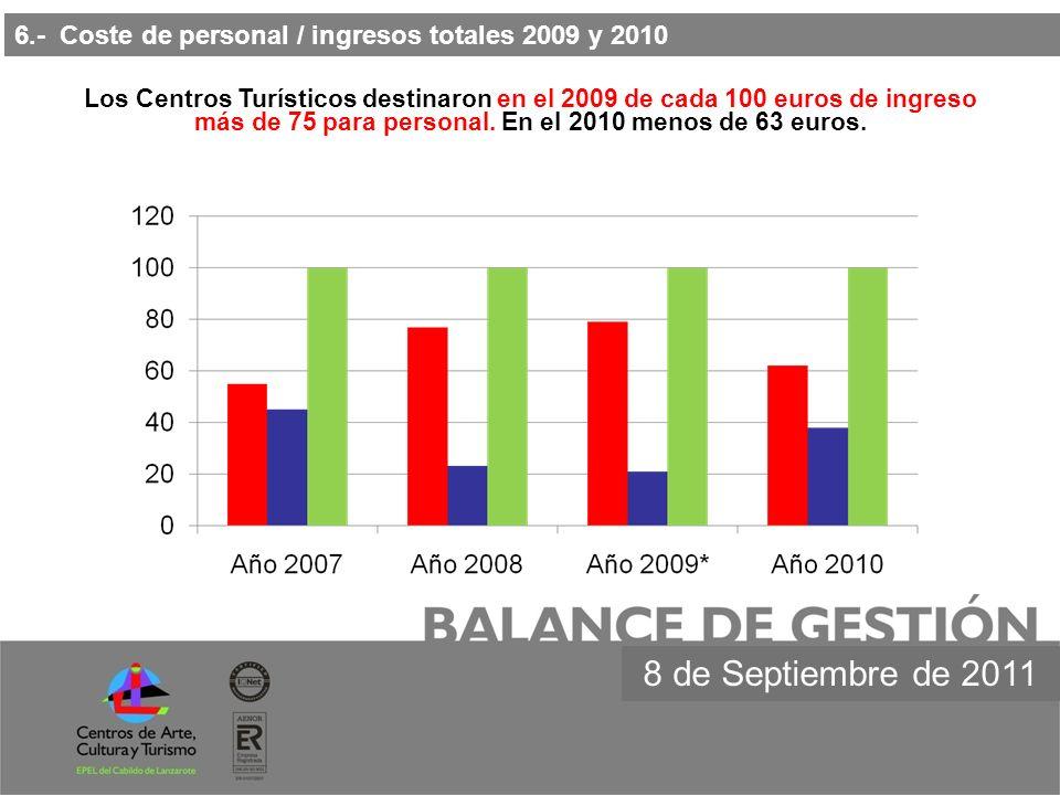más de 75 para personal. En el 2010 menos de 63 euros.
