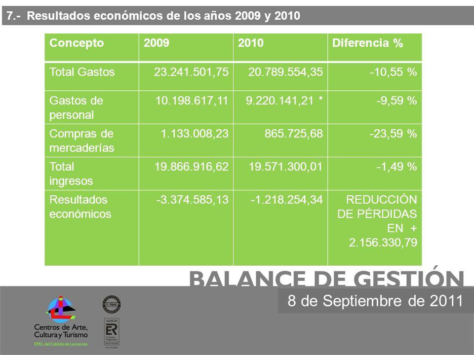7.- Resultados económicos de los años 2009 y 2010