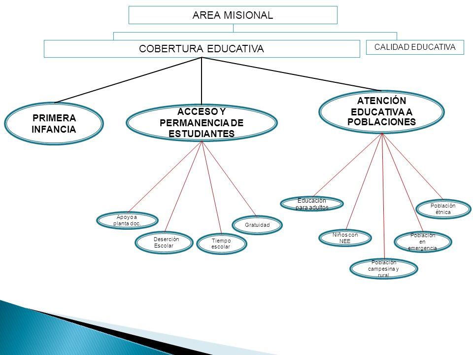 ATENCIÓN EDUCATIVA A POBLACIONES ACCESO Y PERMANENCIA DE ESTUDIANTES