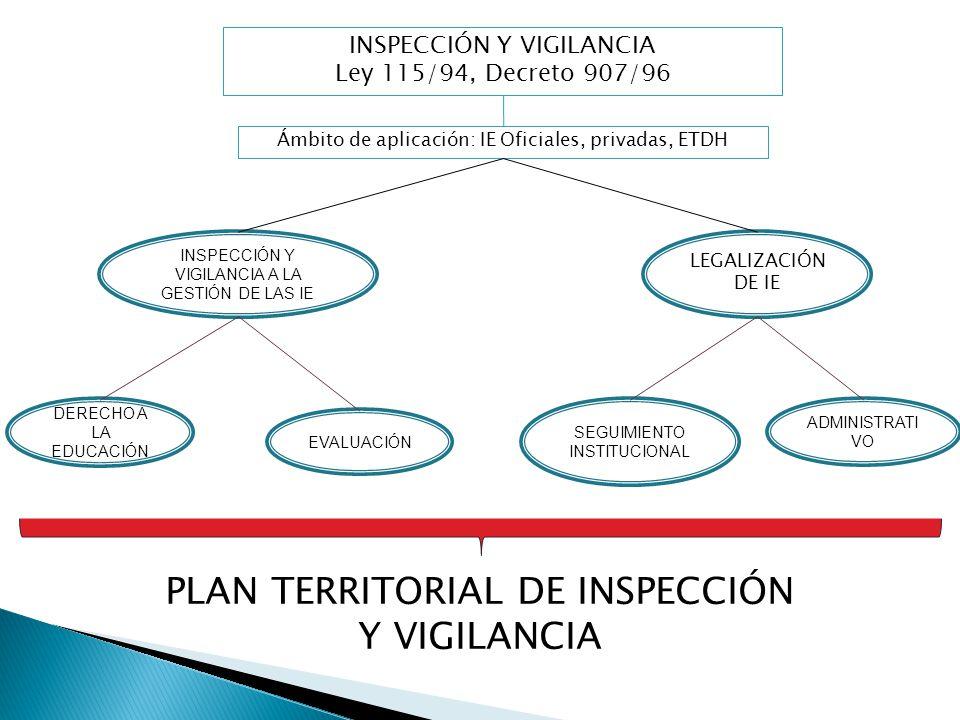 PLAN TERRITORIAL DE INSPECCIÓN Y VIGILANCIA