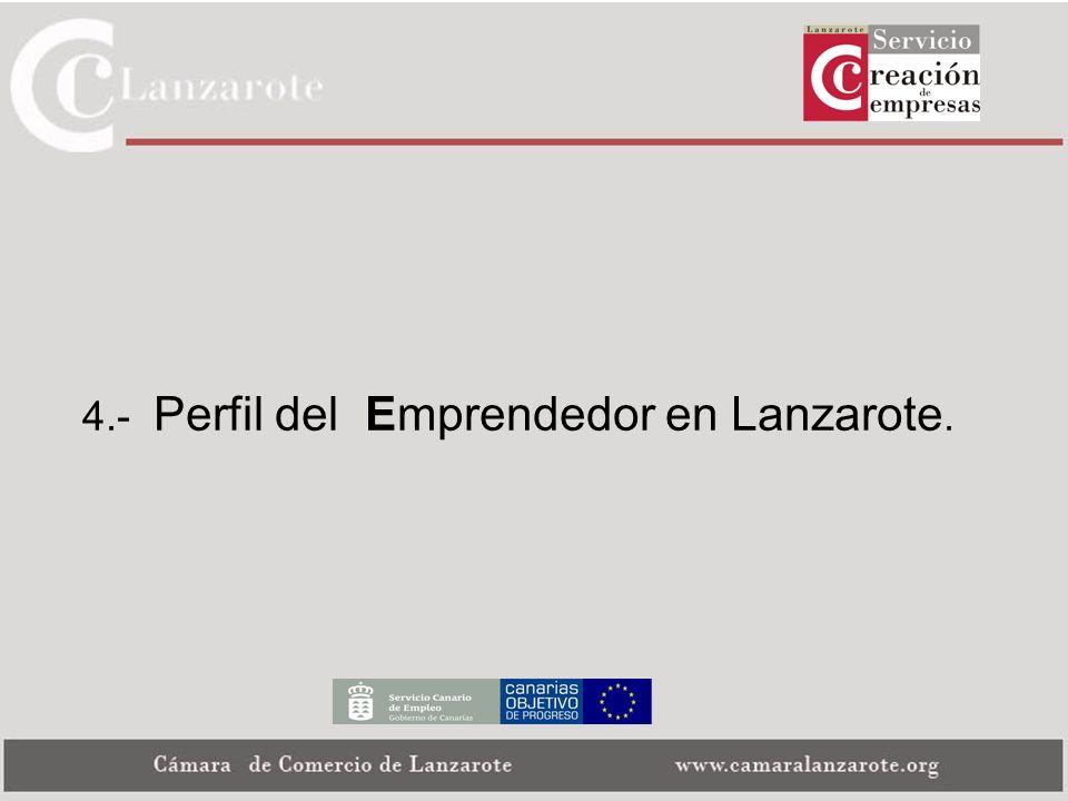 4.- Perfil del Emprendedor en Lanzarote.