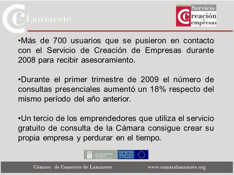 Más de 700 usuarios que se pusieron en contacto con el Servicio de Creación de Empresas durante 2008 para recibir asesoramiento.