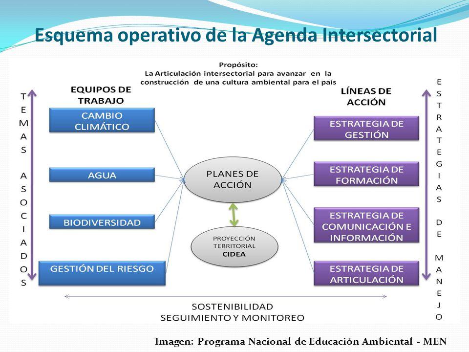Esquema operativo de la Agenda Intersectorial