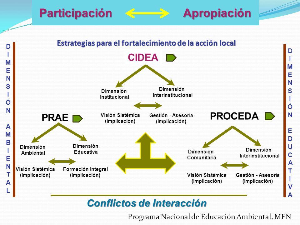 Estrategias para el fortalecimiento de la acción local