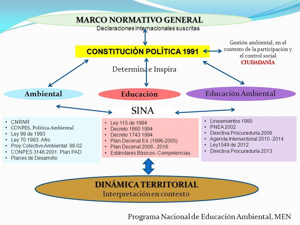 MARCO NORMATIVO GENERAL CONSTITUCIÓN POLÍTICA 1991