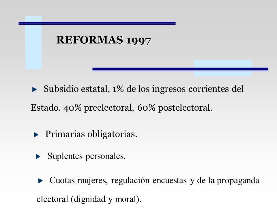 REFORMAS 1997 Subsidio estatal, 1% de los ingresos corrientes del Estado. 40% preelectoral, 60% postelectoral.