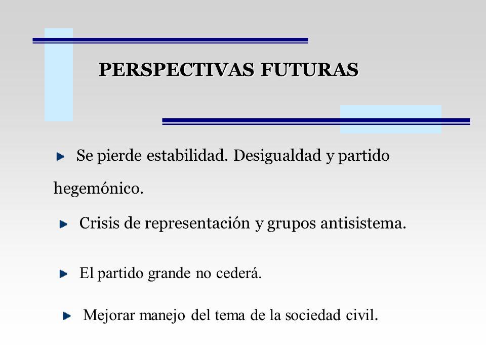 PERSPECTIVAS FUTURAS Se pierde estabilidad. Desigualdad y partido hegemónico. Crisis de representación y grupos antisistema.