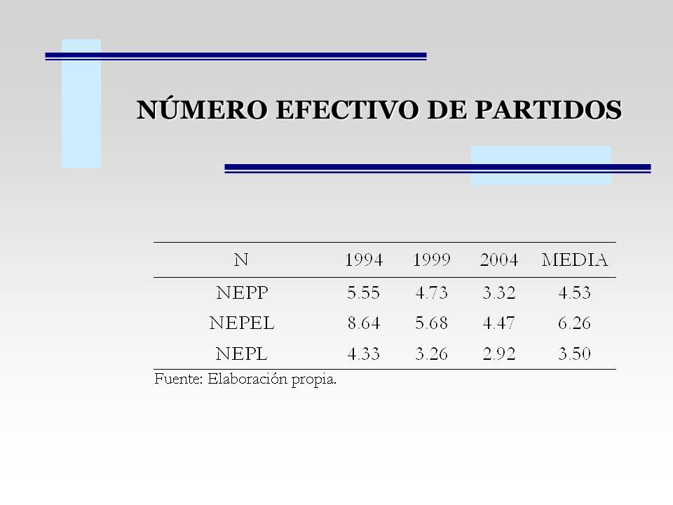 NÚMERO EFECTIVO DE PARTIDOS
