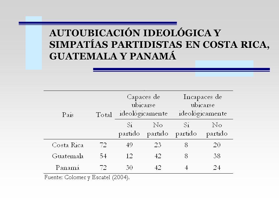 AUTOUBICACIÓN IDEOLÓGICA Y SIMPATÍAS PARTIDISTAS EN COSTA RICA, GUATEMALA Y PANAMÁ