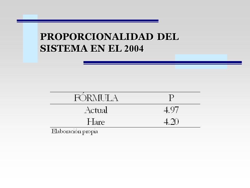 PROPORCIONALIDAD DEL SISTEMA EN EL 2004