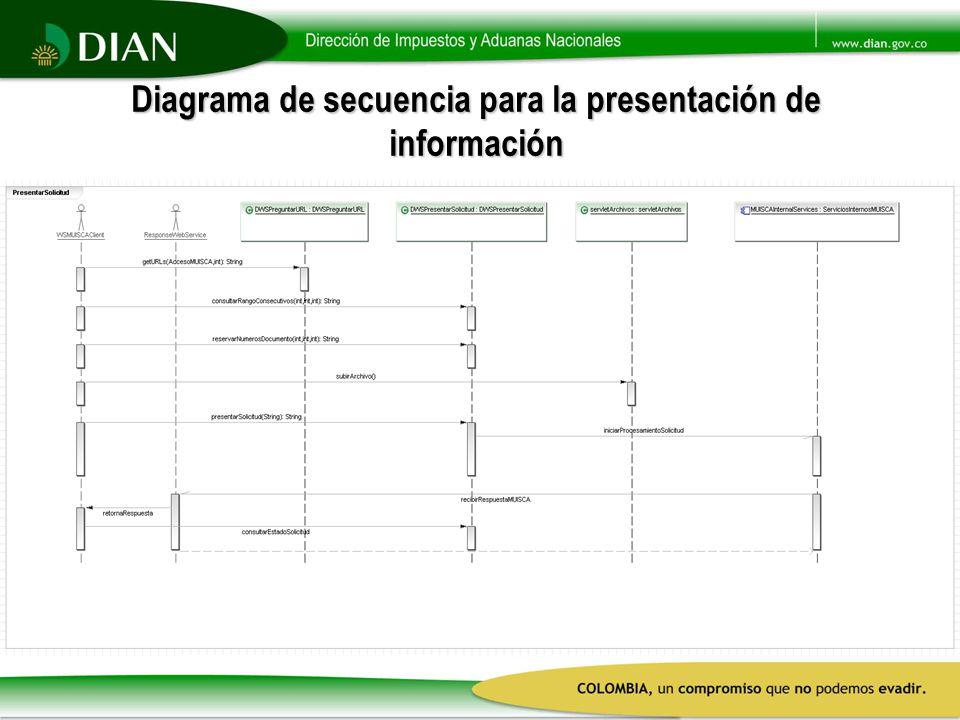 Diagrama de secuencia para la presentación de información