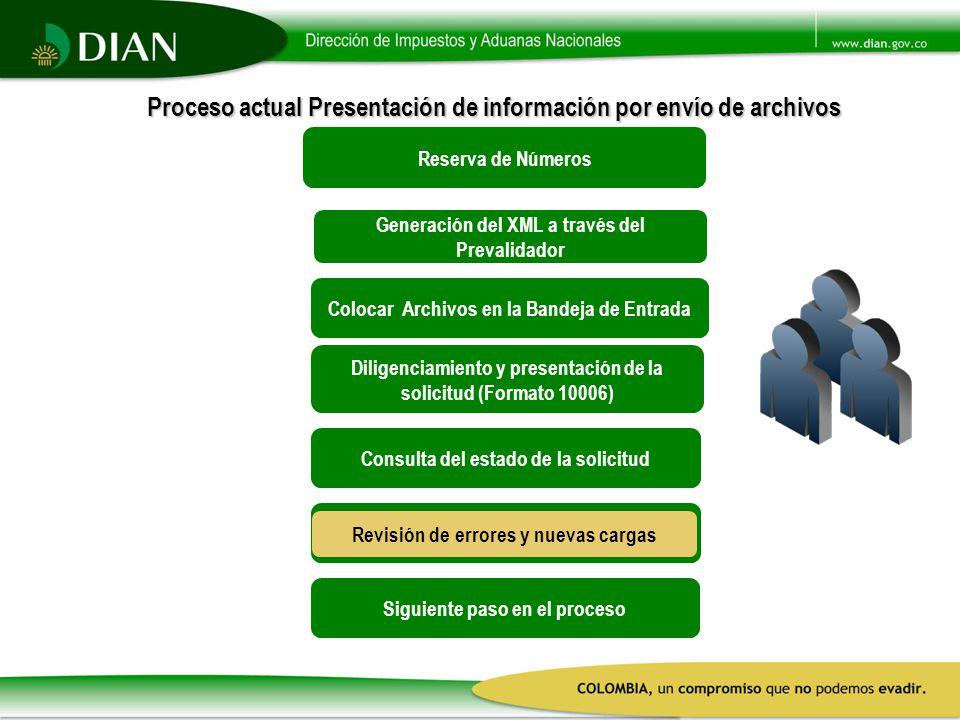 Proceso actual Presentación de información por envío de archivos