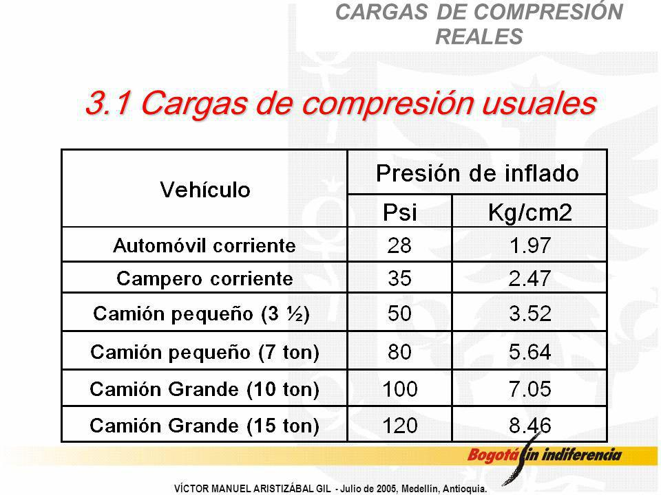 3.1 Cargas de compresión usuales