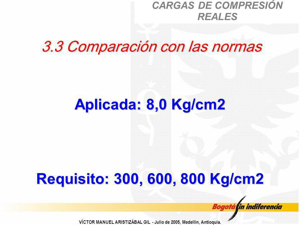 3.3 Comparación con las normas