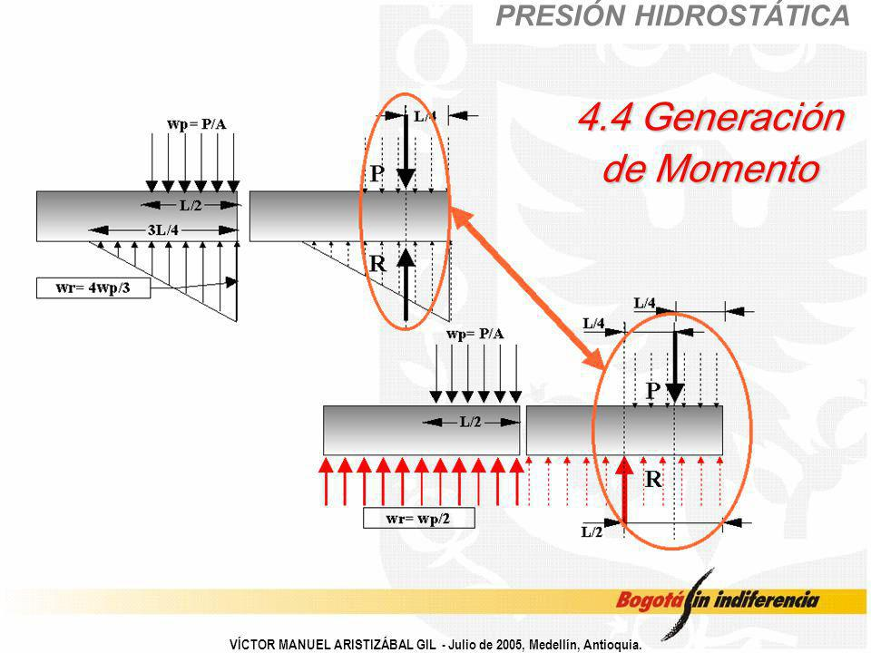 4.4 Generación de Momento PRESIÓN HIDROSTÁTICA