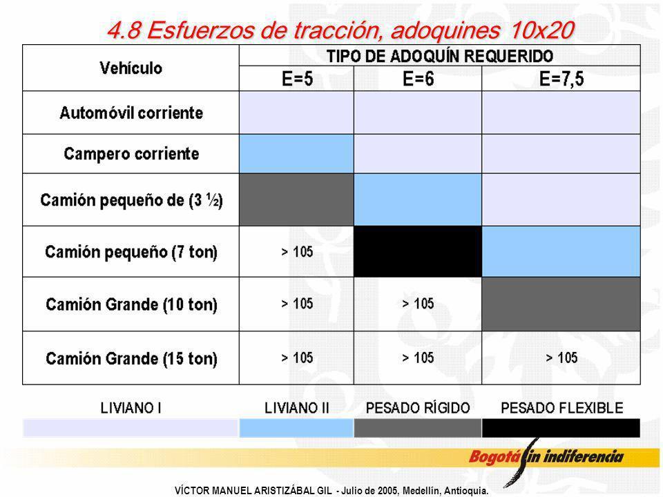 4.8 Esfuerzos de tracción, adoquines 10x20