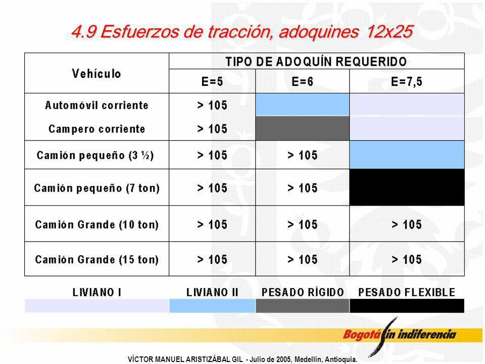 4.9 Esfuerzos de tracción, adoquines 12x25