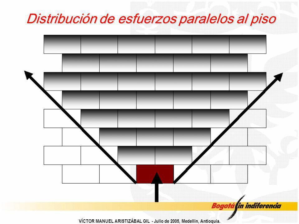 Distribución de esfuerzos paralelos al piso
