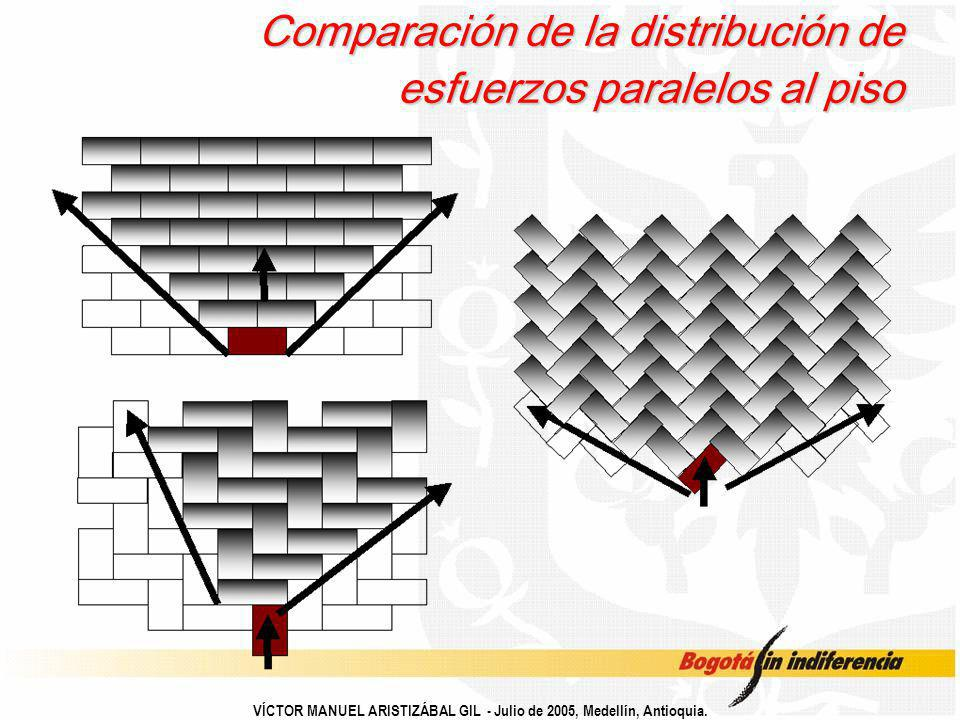 Comparación de la distribución de esfuerzos paralelos al piso