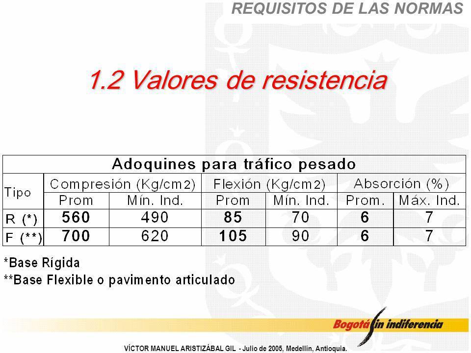 1.2 Valores de resistencia