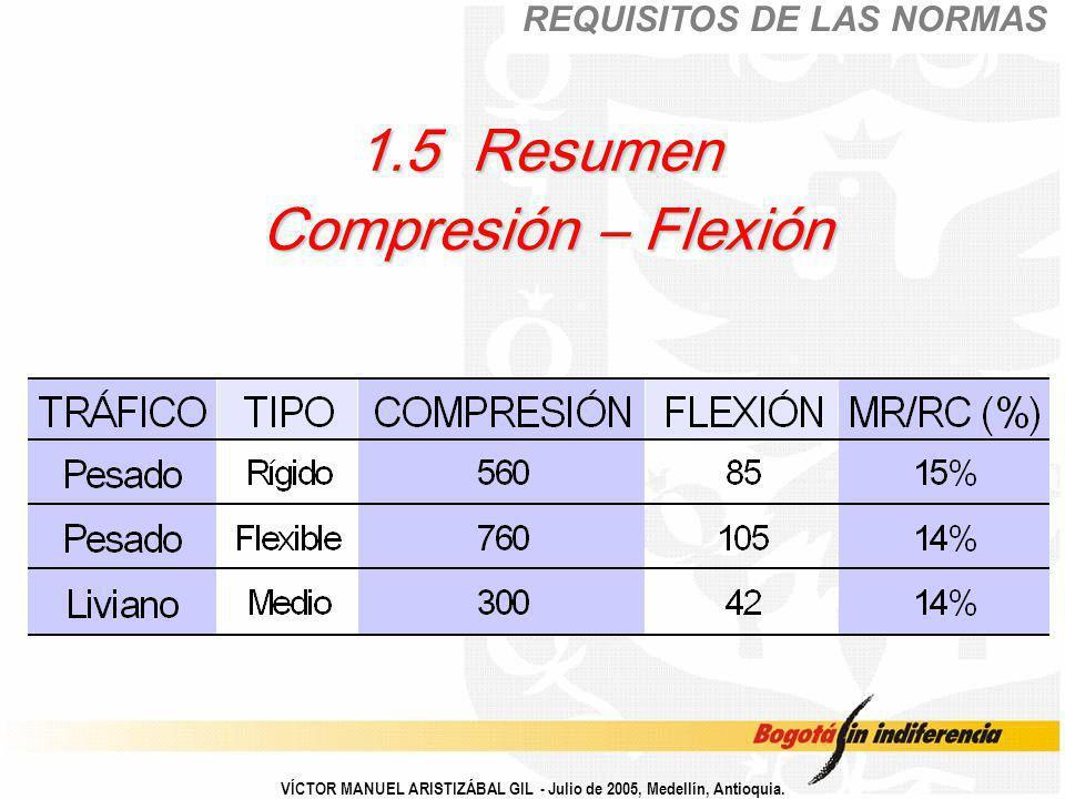 1.5 Resumen Compresión – Flexión