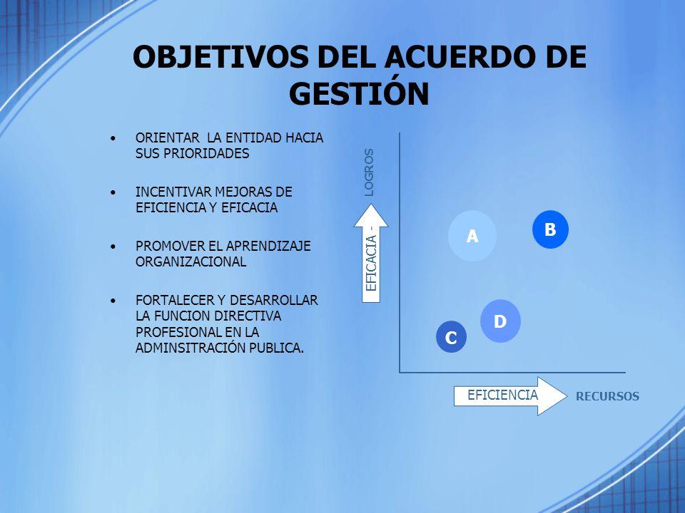 OBJETIVOS DEL ACUERDO DE GESTIÓN