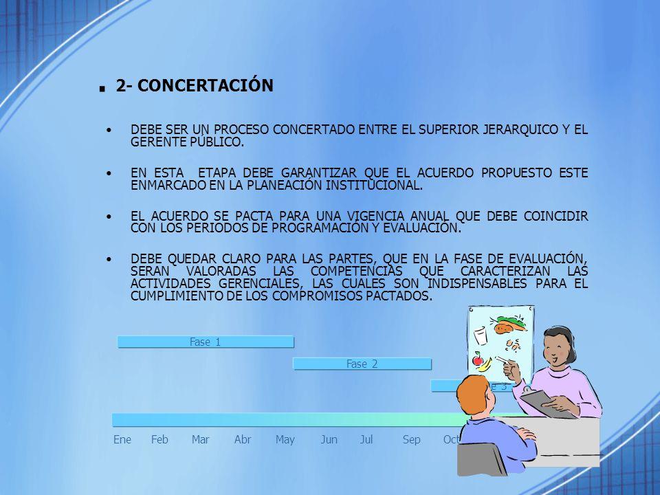 . 2- CONCERTACIÓN DEBE SER UN PROCESO CONCERTADO ENTRE EL SUPERIOR JERARQUICO Y EL GERENTE PÚBLICO.
