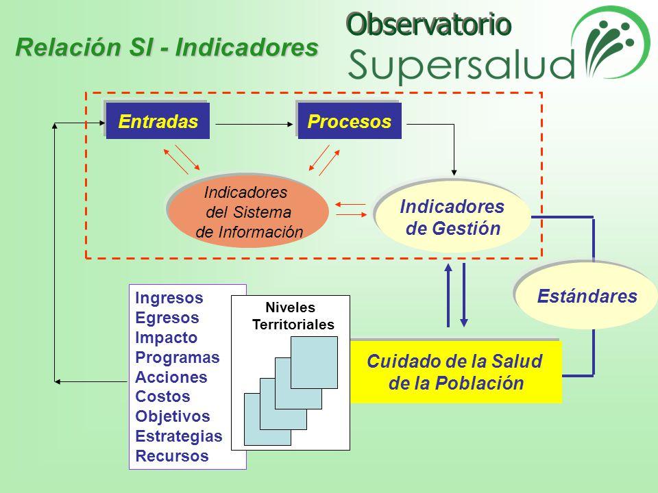 Relación SI - Indicadores