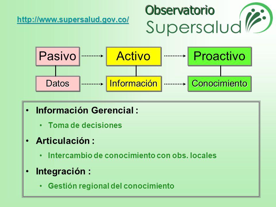 Pasivo Activo Proactivo Datos Información Conocimiento