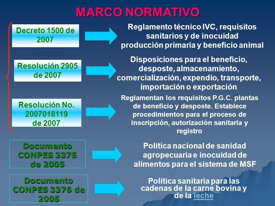 MARCO NORMATIVO Reglamento técnico IVC, requisitos