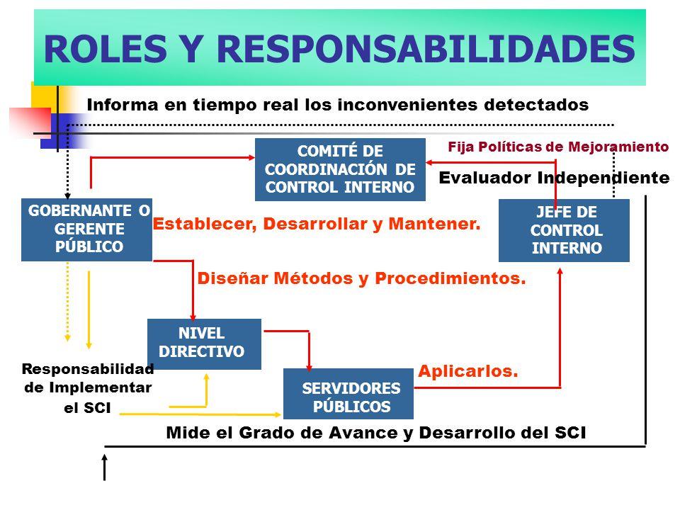 ROLES Y RESPONSABILIDADES COMITÉ DE COORDINACIÓN DE CONTROL INTERNO