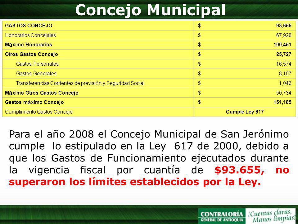 Concejo Municipal GASTOS CONCEJO. $ 93,655. Honorarios Concejales.