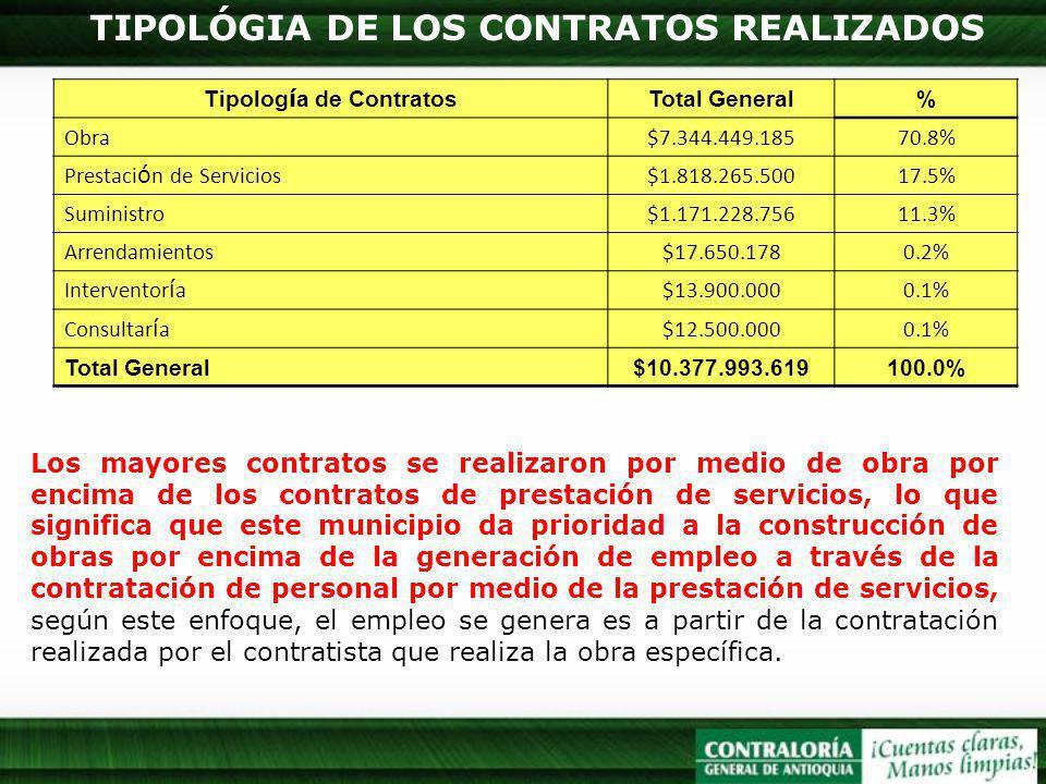 TIPOLÓGIA DE LOS CONTRATOS REALIZADOS Tipología de Contratos