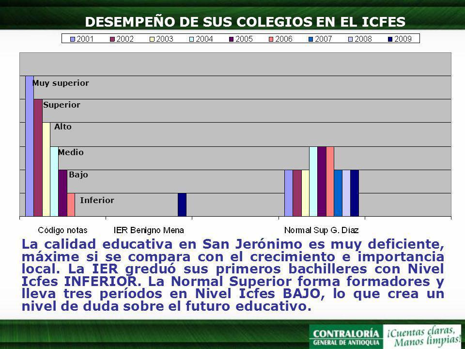 DESEMPEÑO DE SUS COLEGIOS EN EL ICFES