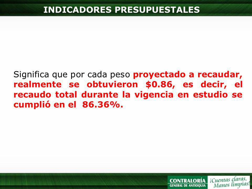 INDICADORES PRESUPUESTALES