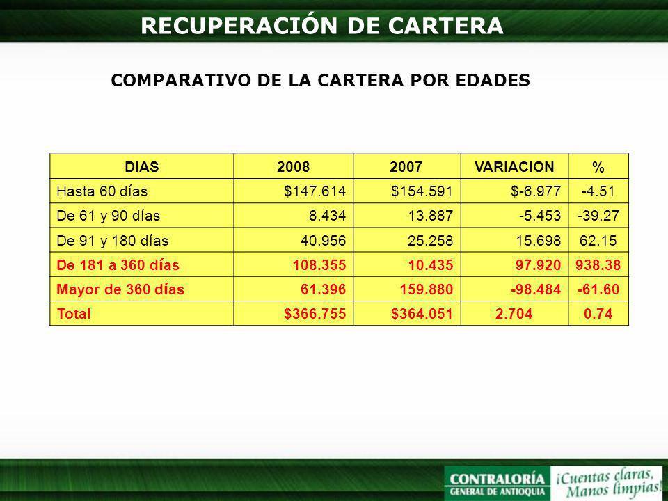 RECUPERACIÓN DE CARTERA COMPARATIVO DE LA CARTERA POR EDADES