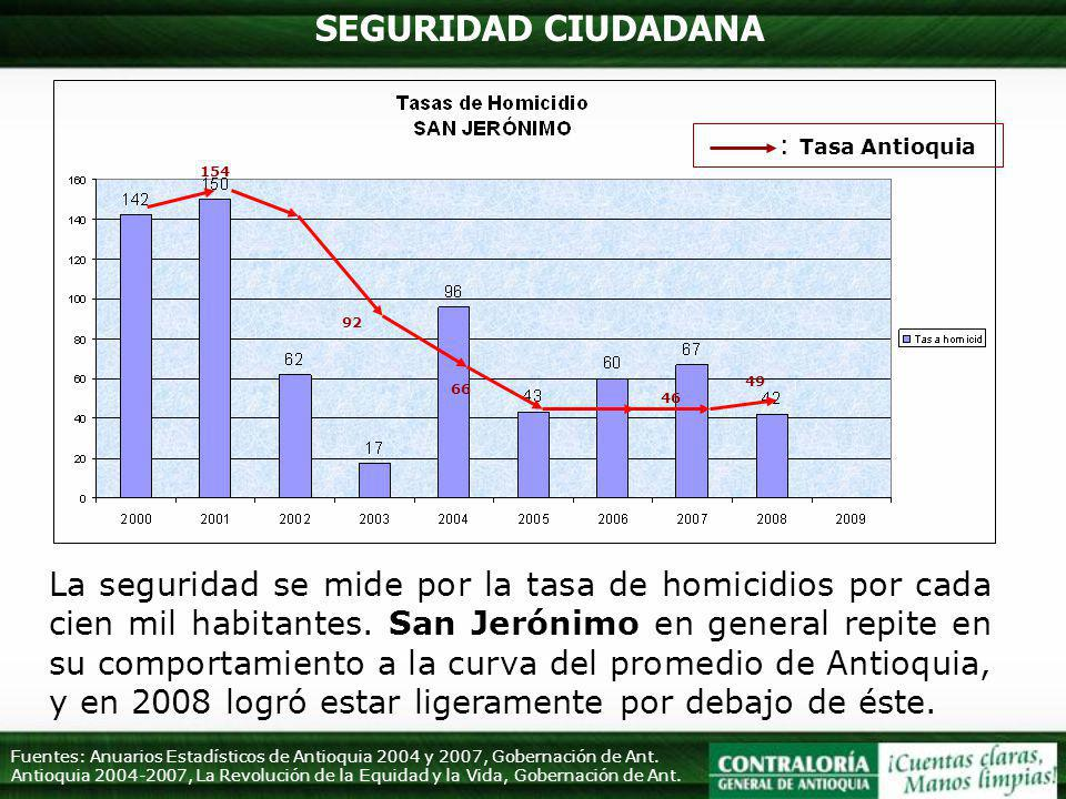 SEGURIDAD CIUDADANA : Tasa Antioquia. 154. 92. 49. 66. 46.