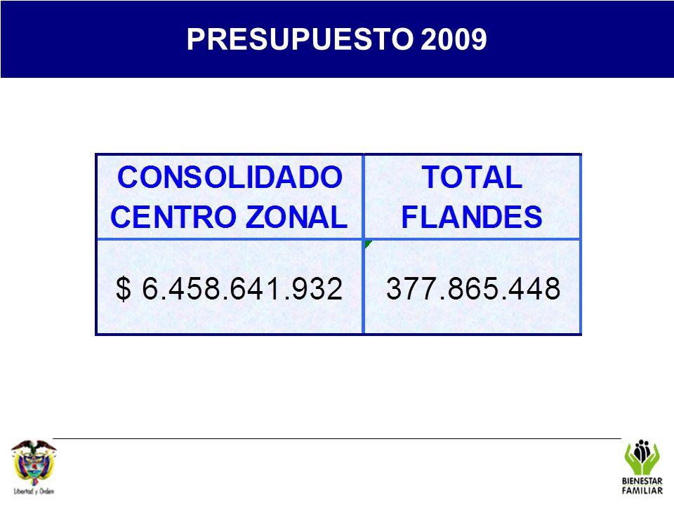 PRESUPUESTO 2009 REGIONAL TOLIMA