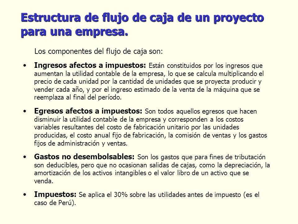 Estructura de flujo de caja de un proyecto para una empresa.