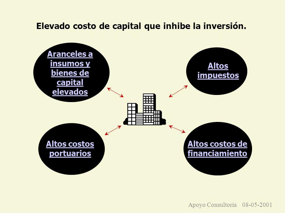 Elevado costo de capital que inhibe la inversión.