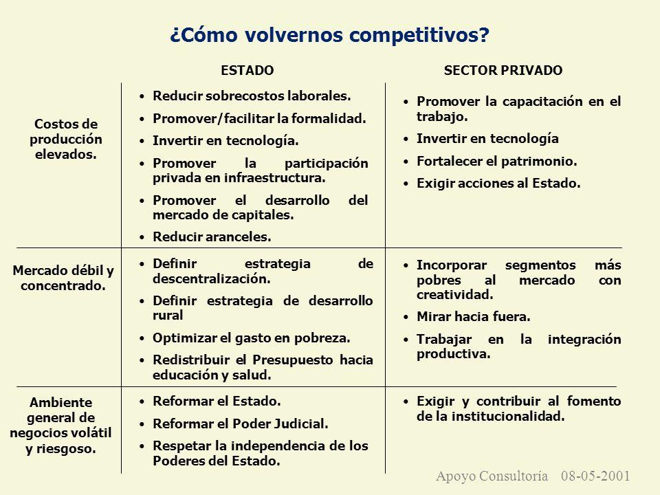 ¿Cómo volvernos competitivos