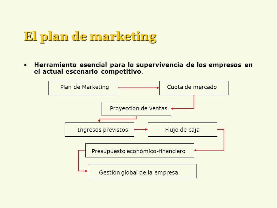 El plan de marketing Herramienta esencial para la supervivencia de las empresas en el actual escenario competitivo.
