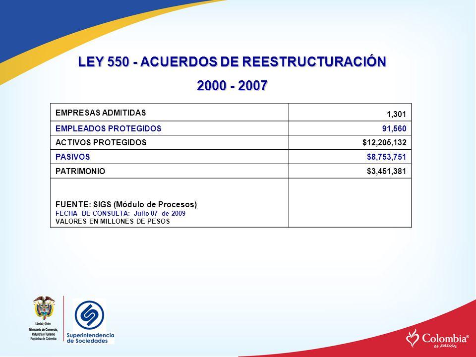 LEY 550 - ACUERDOS DE REESTRUCTURACIÓN