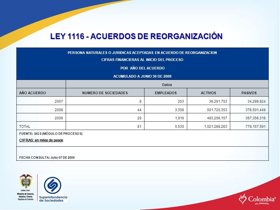 LEY 1116 - ACUERDOS DE REORGANIZACIÓN