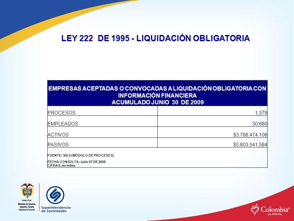 LEY 222 DE 1995 - LIQUIDACIÓN OBLIGATORIA