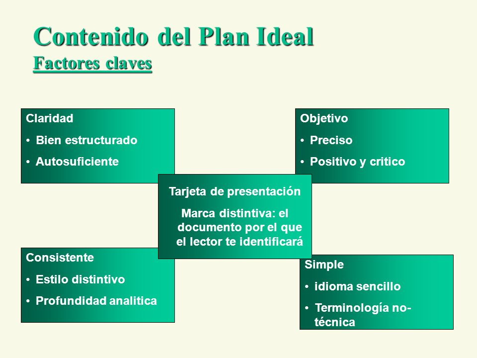 Contenido del Plan Ideal Factores claves