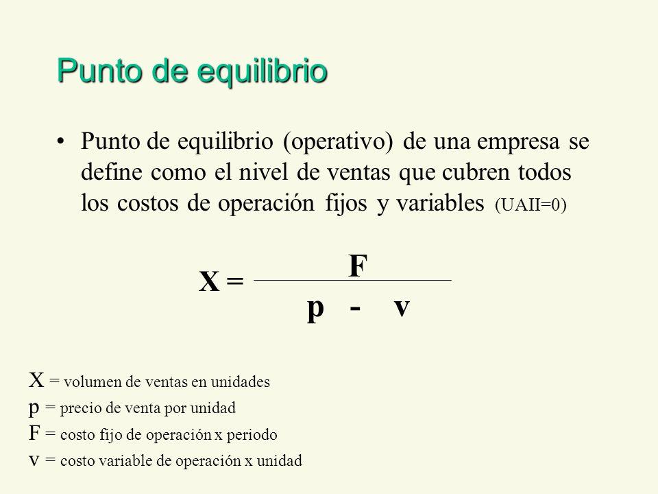 Punto de equilibrio F p - v X =