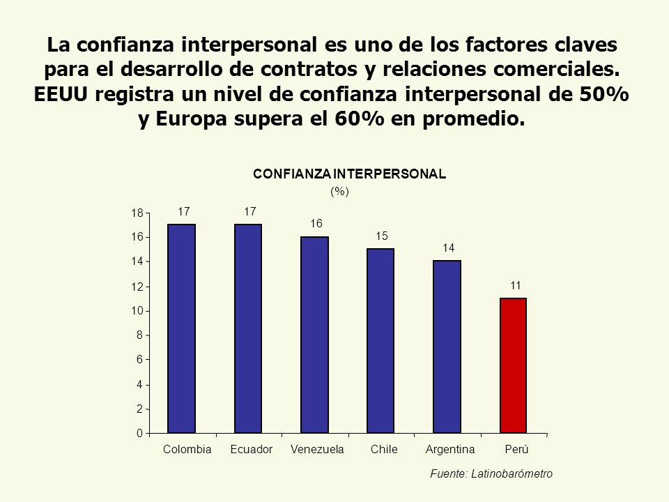 CONFIANZA INTERPERSONAL