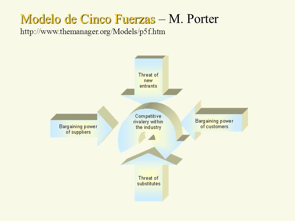 Modelo de Cinco Fuerzas – M. Porter