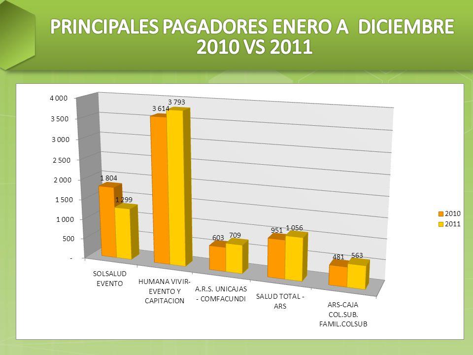 PRINCIPALES PAGADORES ENERO A DICIEMBRE 2010 VS 2011